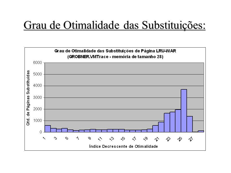 Grau de Otimalidade das Substituições: