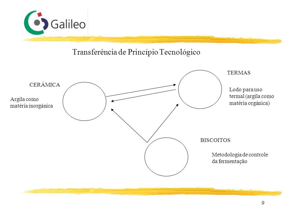 9 Transferência de Princípio Tecnológico CERÁMICA BISCOITOS Argila como matéria inorgánica Lodo para uso termal (argila como matéria orgánica) TERMAS
