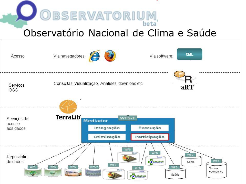 Observatório Nacional de Clima e Saúde Repositótio de dados Serviços de acesso aos dados Serviços OGC AcessoVia navegadores: Via software: Saúde Clima Socio- economico Consultas, Visualização, Análises, download etc aRT
