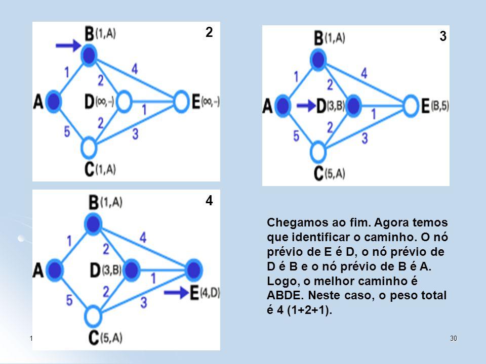 1/4530 2 3 4 Chegamos ao fim. Agora temos que identificar o caminho. O nó prévio de E é D, o nó prévio de D é B e o nó prévio de B é A. Logo, o melhor