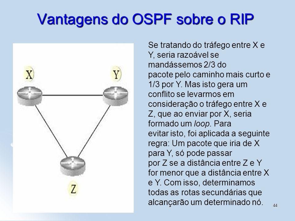 1/4544 Vantagens do OSPF sobre o RIP Se tratando do tráfego entre X e Y, seria razoável se mandássemos 2/3 do pacote pelo caminho mais curto e 1/3 por