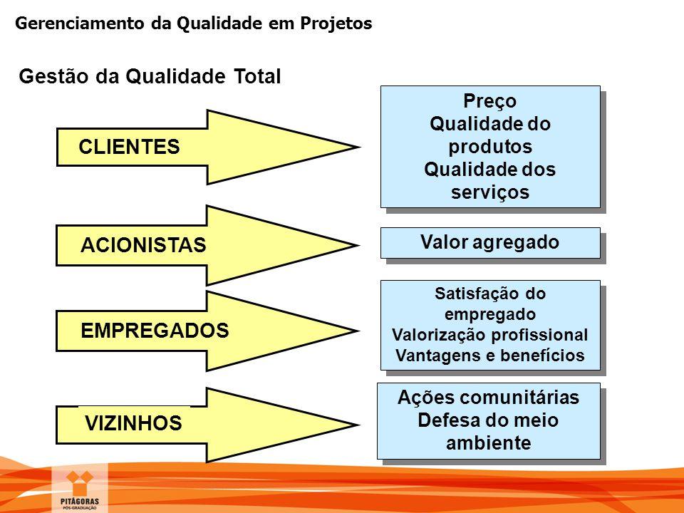 Gerenciamento da Qualidade em Projetos Gestão da Qualidade Total CLIENTES ACIONISTAS EMPREGADOS Preço Qualidade do produtos Qualidade dos serviços Pre