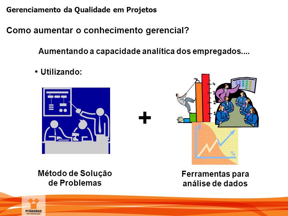 Gerenciamento da Qualidade em Projetos Como aumentar o conhecimento gerencial? Método de Solução de Problemas Aumentando a capacidade analítica dos em