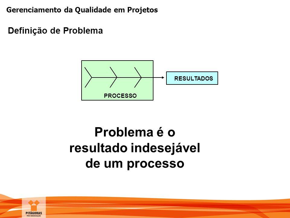 Gerenciamento da Qualidade em Projetos Definição de Problema PROCESSO RESULTADOS Problema é o resultado indesejável de um processo