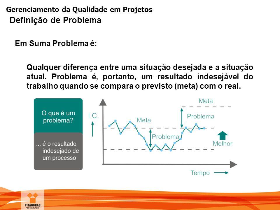 Gerenciamento da Qualidade em Projetos Definição de Problema Em Suma Problema é: Qualquer diferença entre uma situação desejada e a situação atual. Pr