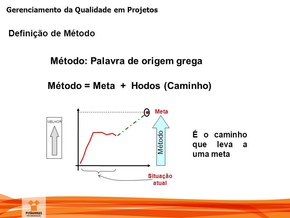 Gerenciamento da Qualidade em Projetos Definição de Método Método: Palavra de origem grega Método = Meta + Hodos (Caminho) Situação atual Meta É o cam