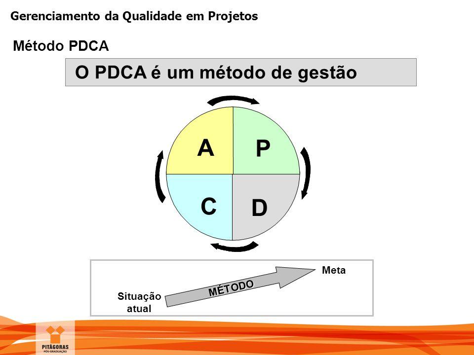 Gerenciamento da Qualidade em Projetos Método PDCA O PDCA é um método de gestão A D C P MÉTODO Situação atual Meta