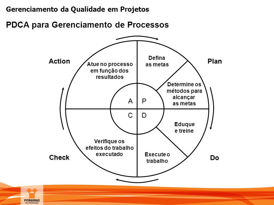 Gerenciamento da Qualidade em Projetos PDCA para Gerenciamento de Processos P D A C Plan Do Action Check Defina as metas Determine os métodos para alc