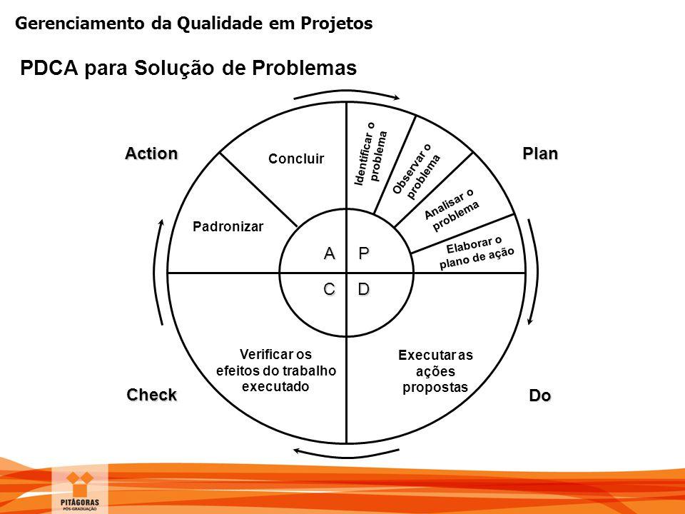 Gerenciamento da Qualidade em Projetos PDCA para Solução de Problemas P D A C Plan Do Action Check Executar as ações propostas Verificar os efeitos do