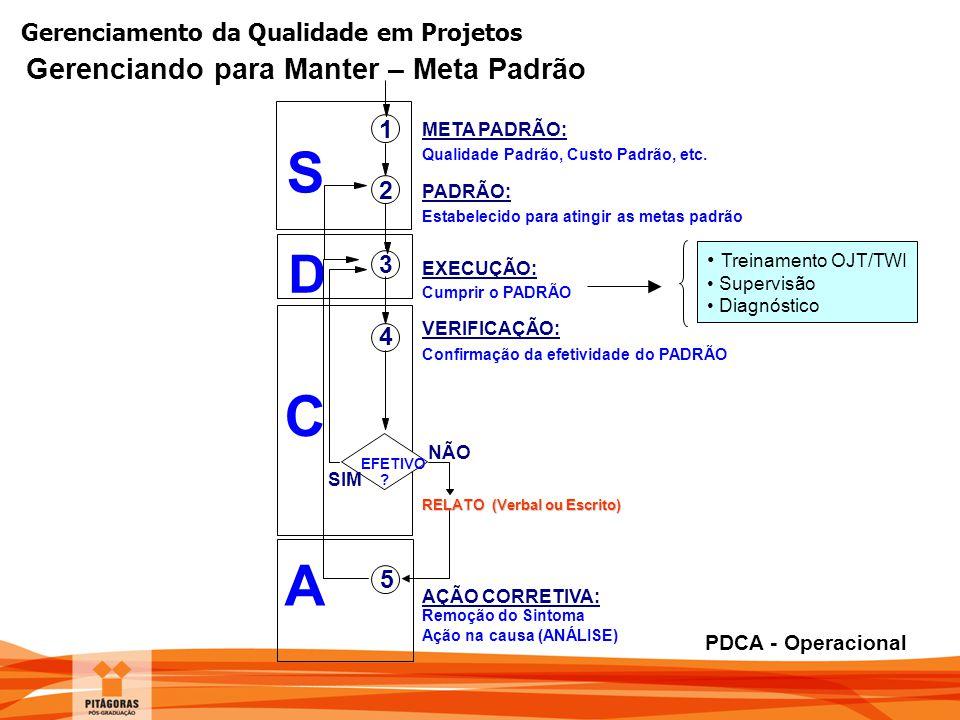 Gerenciamento da Qualidade em Projetos Gerenciando para Manter – Meta Padrão A S C D 1 2 3 4 5 EFETIVO ? NÃO SIM META PADRÃO: Qualidade Padrão, Custo