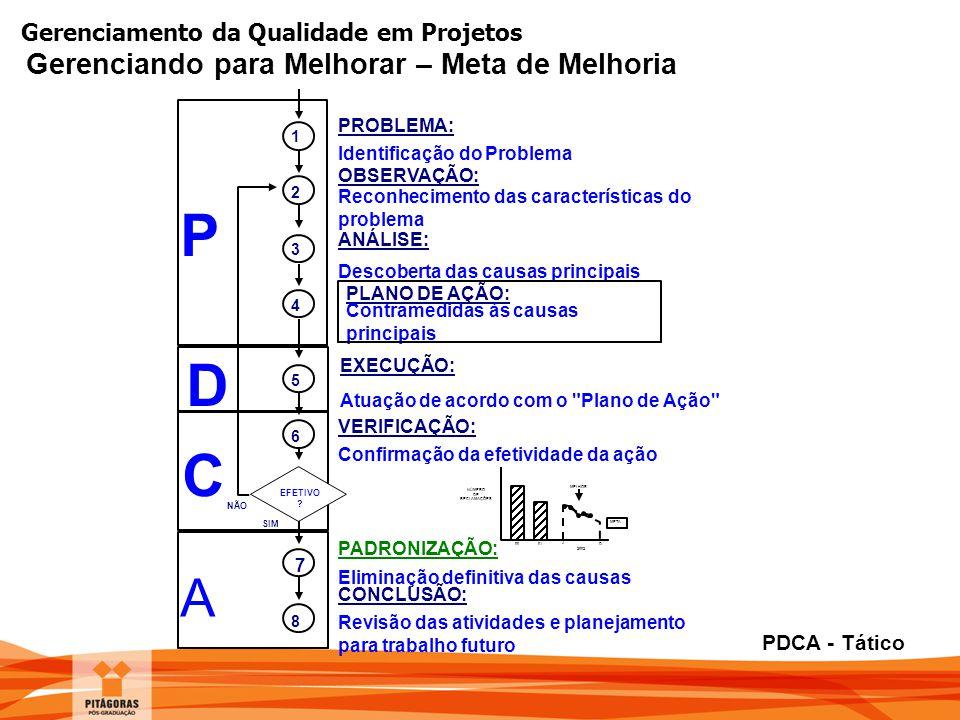 Gerenciamento da Qualidade em Projetos EXECUÇÃO: Atuação de acordo com o