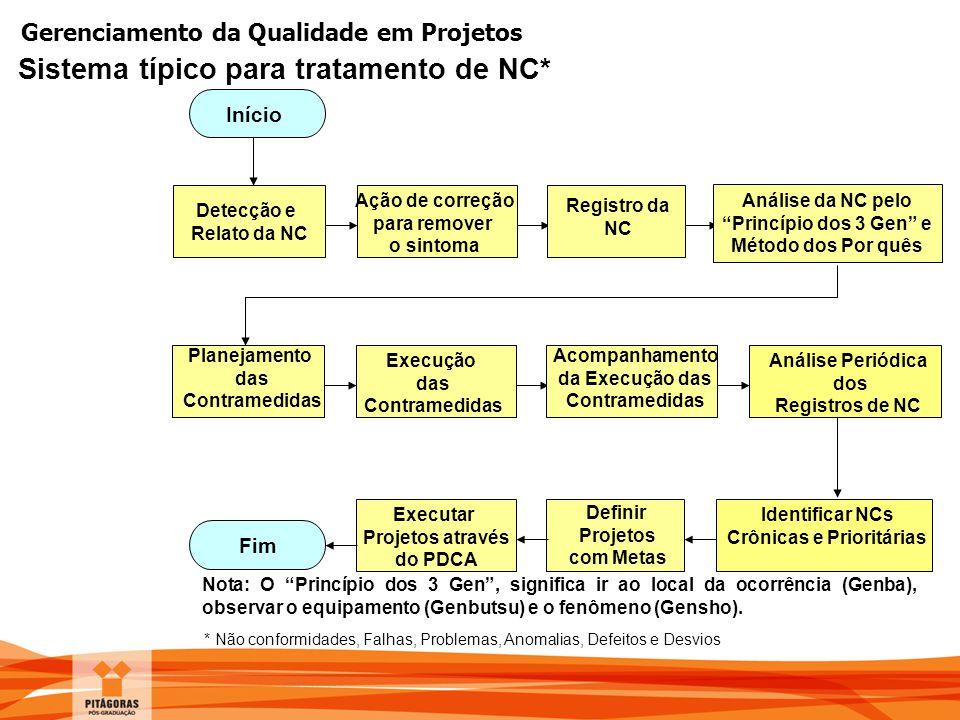 Gerenciamento da Qualidade em Projetos Sistema típico para tratamento de NC* Detecção e Relato da NC Ação de correção para remover o sintoma Registro