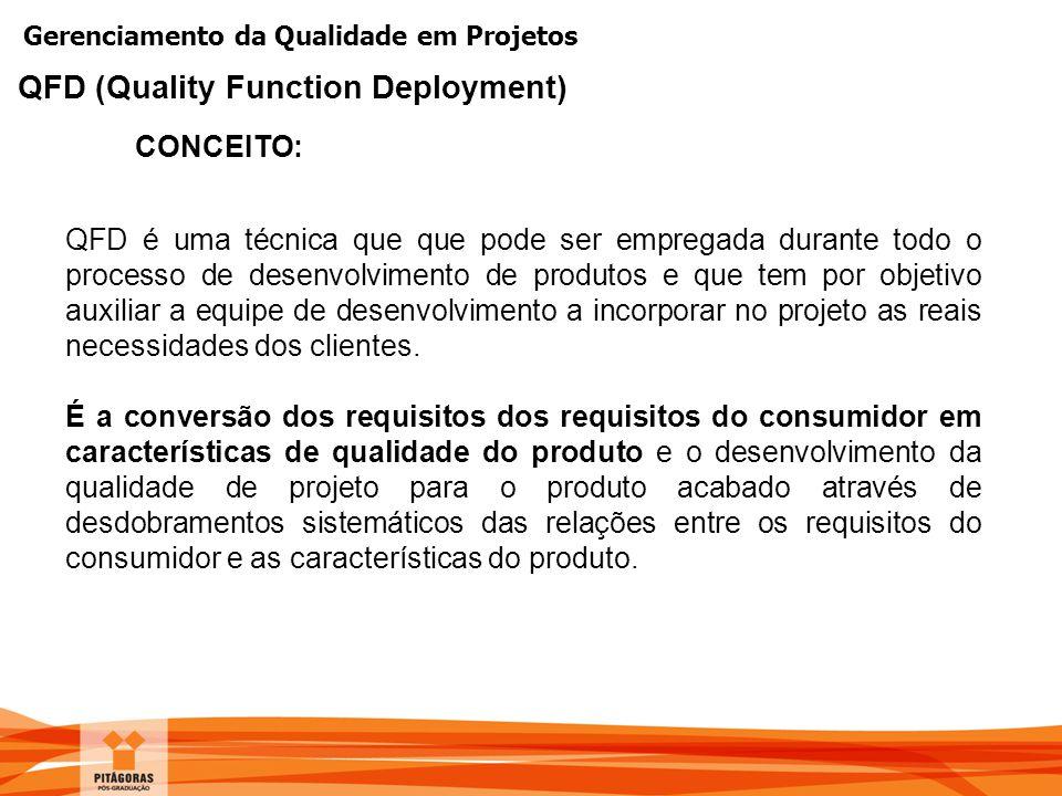 Gerenciamento da Qualidade em Projetos CONCEITO: QFD (Quality Function Deployment) QFD é uma técnica que que pode ser empregada durante todo o process