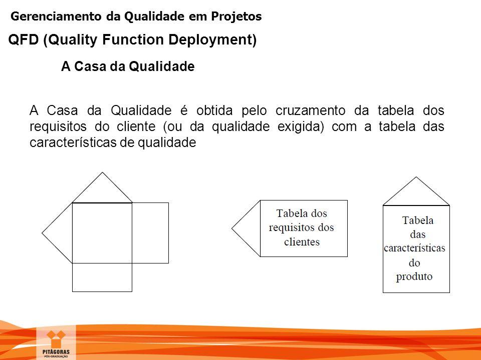 Gerenciamento da Qualidade em Projetos A Casa da Qualidade QFD (Quality Function Deployment) A Casa da Qualidade é obtida pelo cruzamento da tabela do