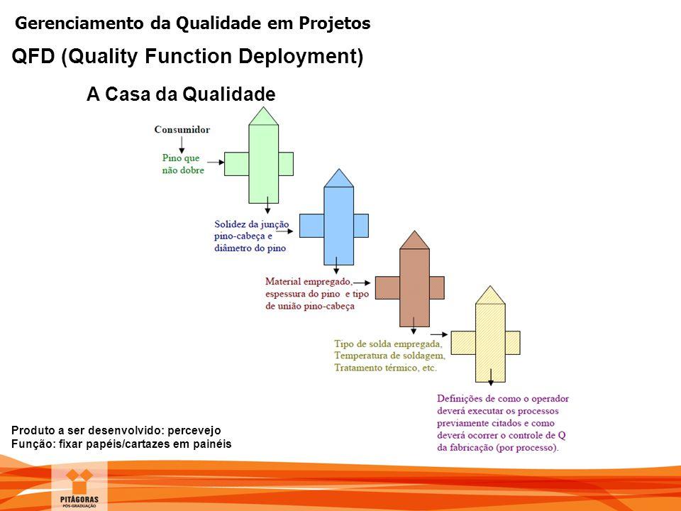 Gerenciamento da Qualidade em Projetos A Casa da Qualidade QFD (Quality Function Deployment) Produto a ser desenvolvido: percevejo Função: fixar papéi