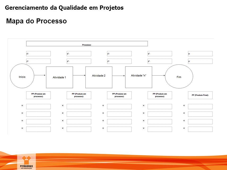 Gerenciamento da Qualidade em Projetos Mapa do Processo