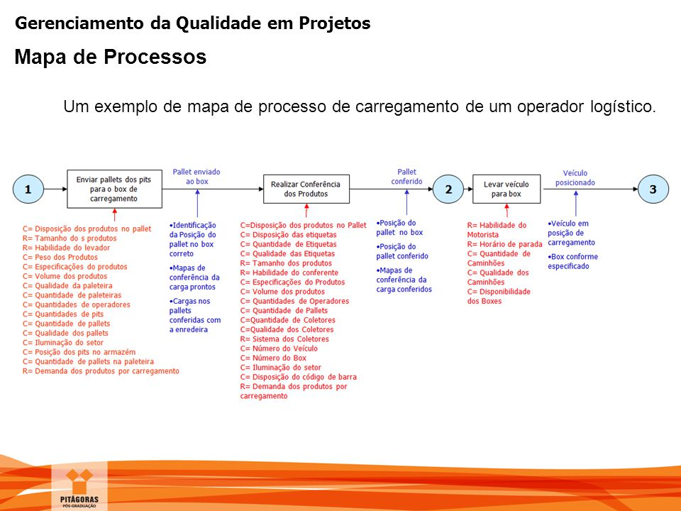Gerenciamento da Qualidade em Projetos Mapa de Processos Um exemplo de mapa de processo de carregamento de um operador logístico.