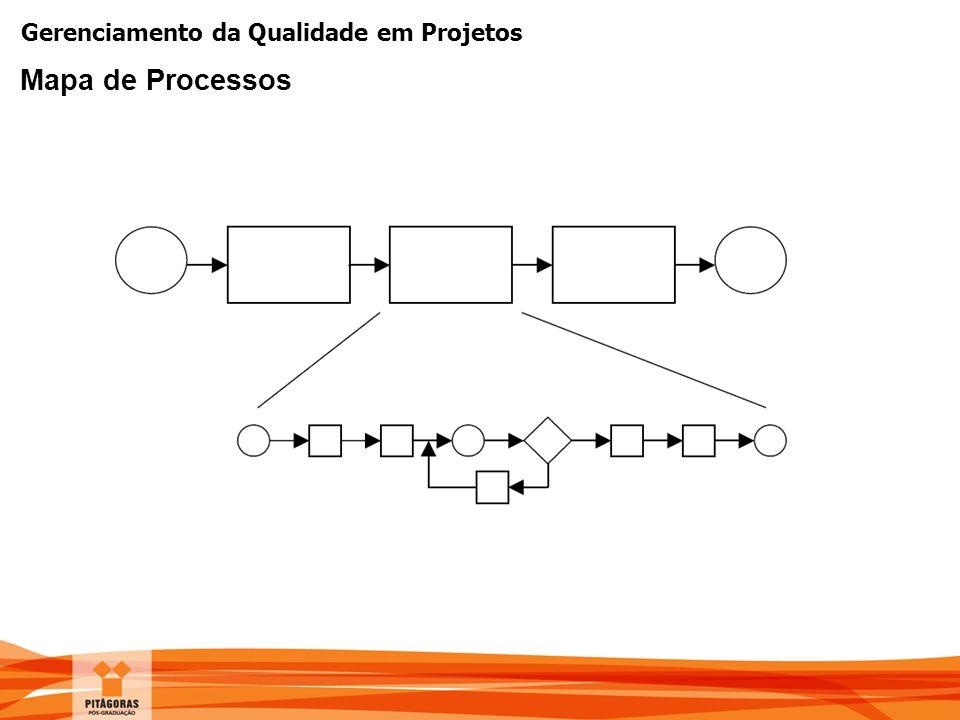 Gerenciamento da Qualidade em Projetos Mapa de Processos
