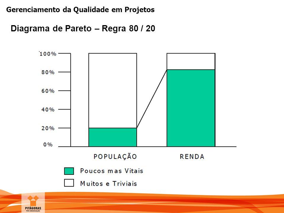 Gerenciamento da Qualidade em Projetos Diagrama de Pareto – Regra 80 / 20
