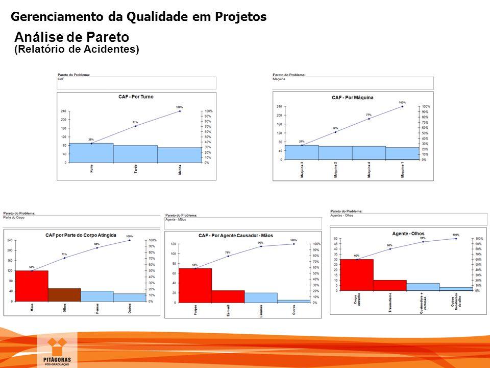 Gerenciamento da Qualidade em Projetos Análise de Pareto (Relatório de Acidentes)