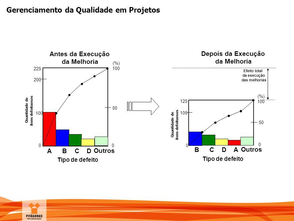 Gerenciamento da Qualidade em Projetos Depois da Execução da Melhoria Efeito total da execução das melhorias 0 (%) 100 50 125 100 0 BCDA Outros Tipo d