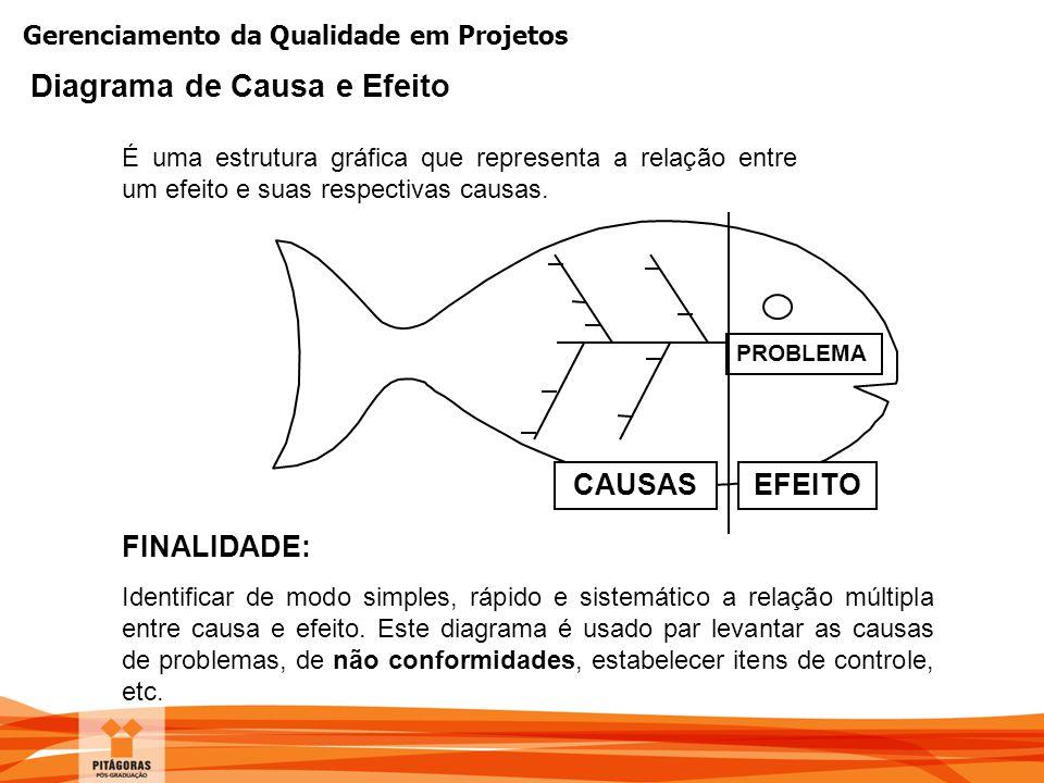 Gerenciamento da Qualidade em Projetos É uma estrutura gráfica que representa a relação entre um efeito e suas respectivas causas. FINALIDADE: Identif