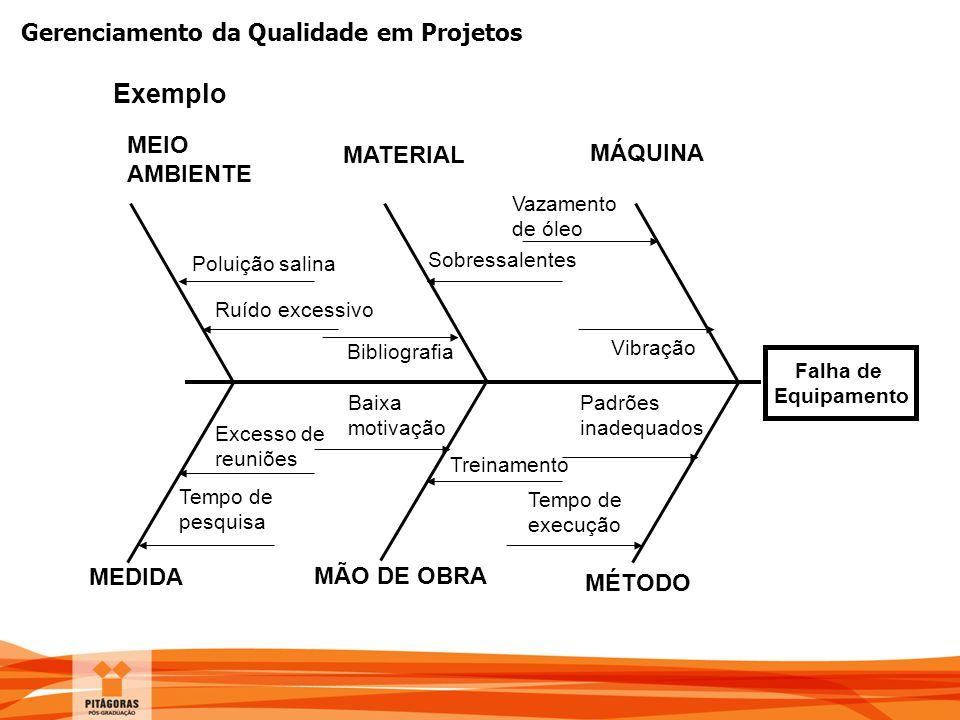 Gerenciamento da Qualidade em Projetos Falha de Equipamento MÉTODO MÃO DE OBRA MEDIDA MÁQUINA MATERIAL MEIO AMBIENTE Vibração Bibliografia Vazamento d