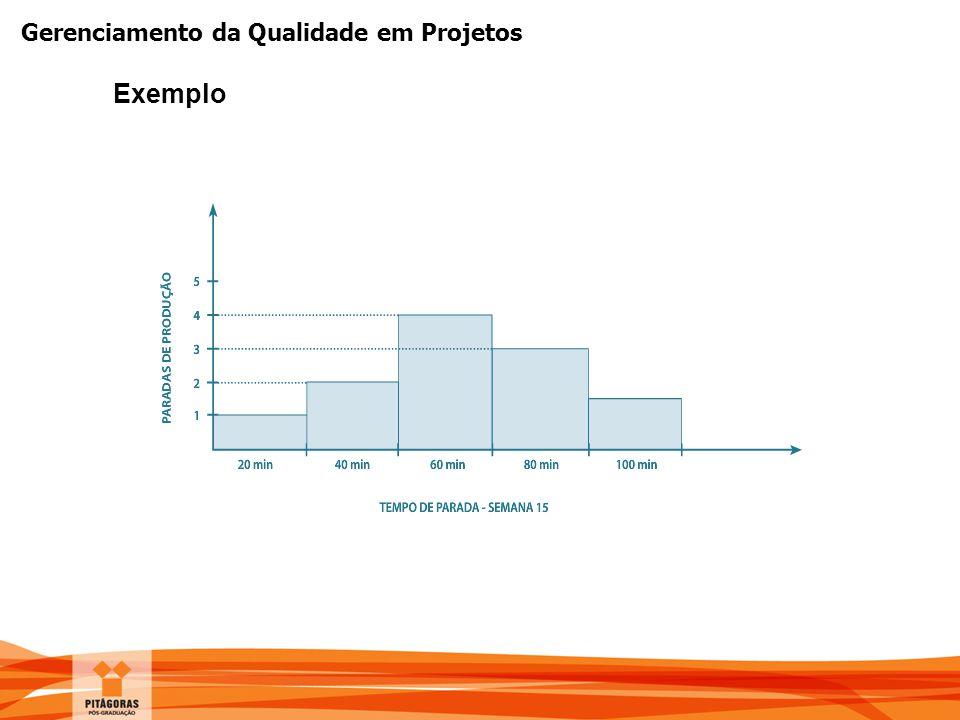 Gerenciamento da Qualidade em Projetos Exemplo