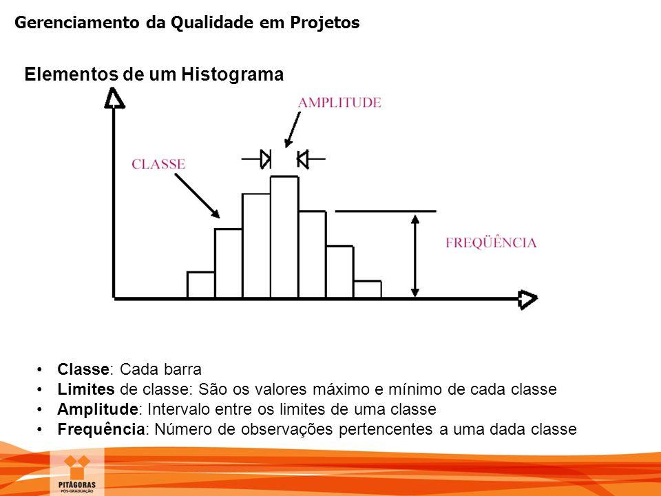 Gerenciamento da Qualidade em Projetos Elementos de um Histograma Classe: Cada barra Limites de classe: São os valores máximo e mínimo de cada classe
