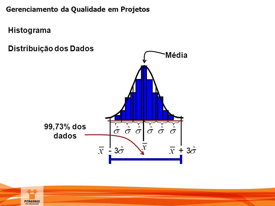 Gerenciamento da Qualidade em Projetos Histograma Distribuição dos Dados Média - 3 + 3 99,73% dos dados