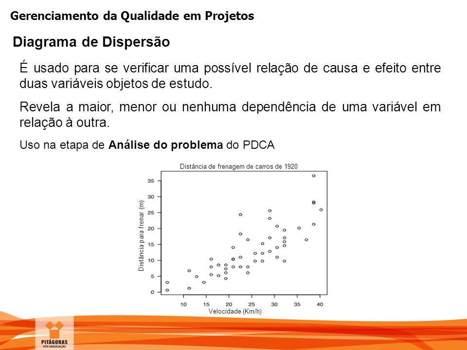 Gerenciamento da Qualidade em Projetos É usado para se verificar uma possível relação de causa e efeito entre duas variáveis objetos de estudo. Revela