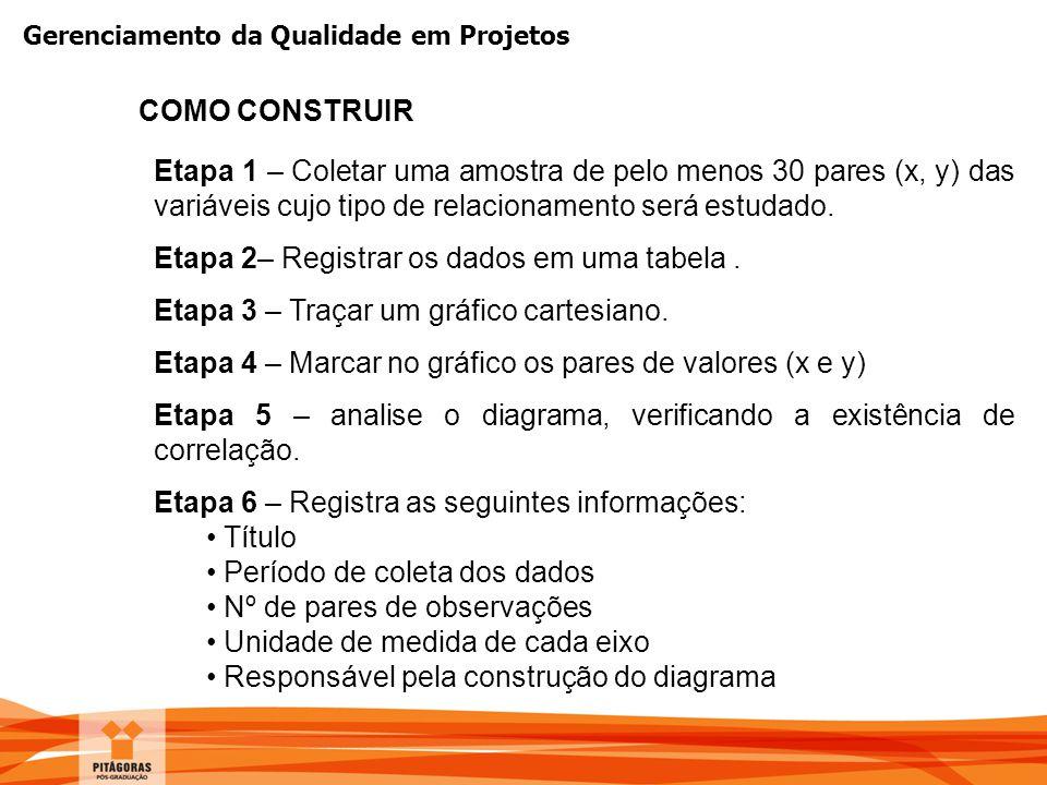 Gerenciamento da Qualidade em Projetos COMO CONSTRUIR Etapa 1 – Coletar uma amostra de pelo menos 30 pares (x, y) das variáveis cujo tipo de relaciona