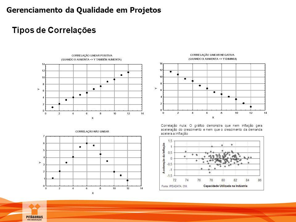 Gerenciamento da Qualidade em Projetos Tipos de Correlações Correlação nula: O gráfico demonstra que nem inflação gera aceleração do crescimento e nem
