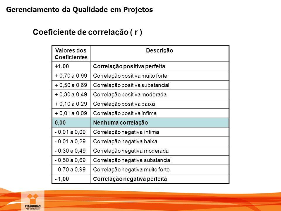 Gerenciamento da Qualidade em Projetos Coeficiente de correlação ( r ) Valores dos Coeficientes Descrição +1,00Correlação positiva perfeita + 0,70 a 0