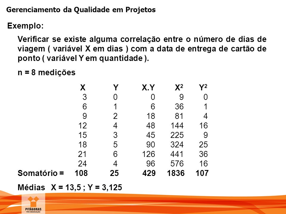 Gerenciamento da Qualidade em Projetos Exemplo: Verificar se existe alguma correlação entre o número de dias de viagem ( variável X em dias ) com a da