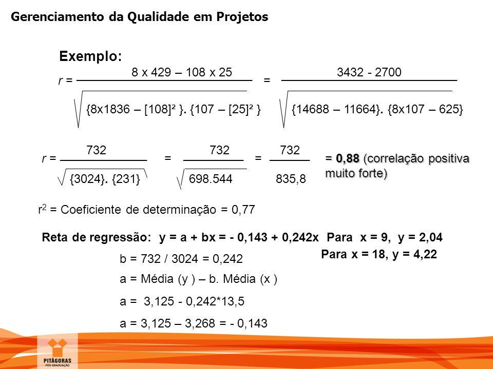 Gerenciamento da Qualidade em Projetos Exemplo: 8 x 429 – 108 x 25 r = {8x1836 – [108]² }. {107 – [25]² } Reta de regressão: y = a + bx = - 0,143 + 0,