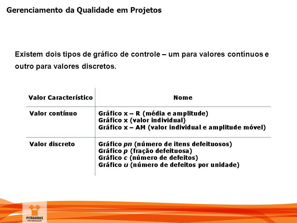 Gerenciamento da Qualidade em Projetos Existem dois tipos de gráfico de controle – um para valores contínuos e outro para valores discretos.