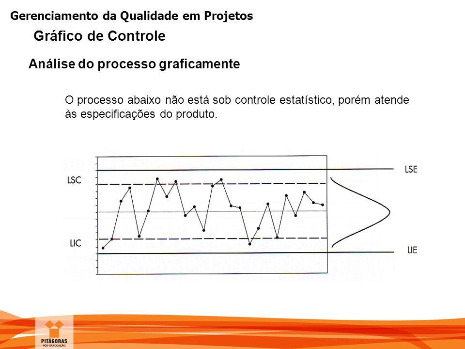 Gerenciamento da Qualidade em Projetos O processo abaixo não está sob controle estatístico, porém atende às especificações do produto. Análise do proc