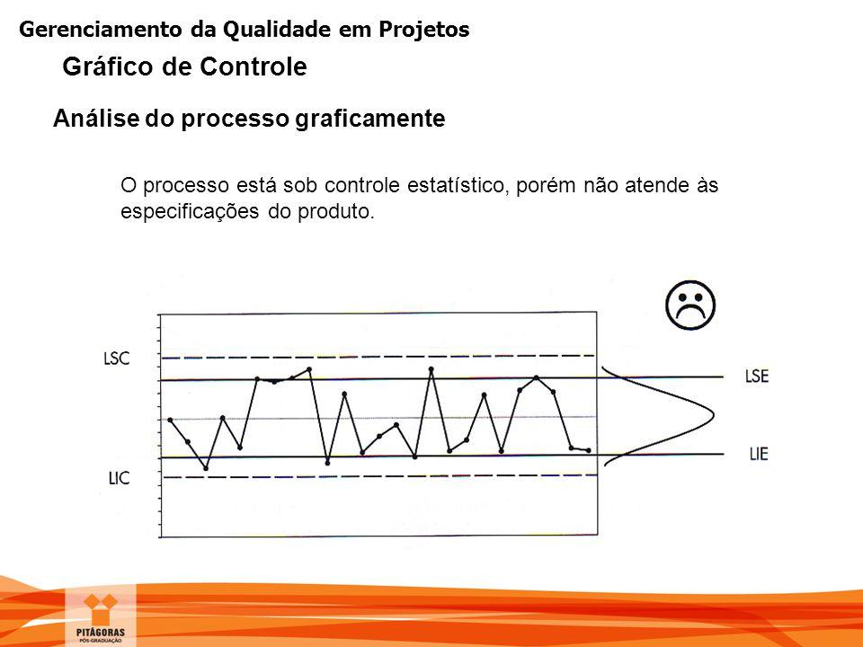Gerenciamento da Qualidade em Projetos O processo está sob controle estatístico, porém não atende às especificações do produto. Análise do processo gr