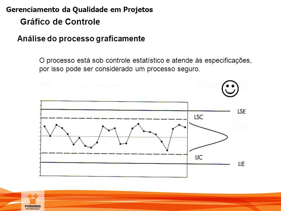 Gerenciamento da Qualidade em Projetos O processo está sob controle estatístico e atende às especificações, por isso pode ser considerado um processo