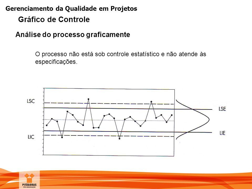 Gerenciamento da Qualidade em Projetos O processo não está sob controle estatístico e não atende às especificações. Análise do processo graficamente G