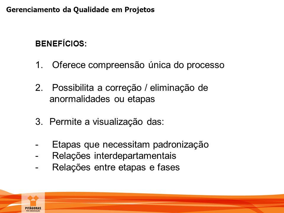 Gerenciamento da Qualidade em Projetos BENEFÍCIOS: 1. Oferece compreensão única do processo 2. Possibilita a correção / eliminação de anormalidades ou