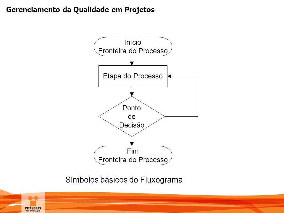 Gerenciamento da Qualidade em Projetos Símbolos básicos do Fluxograma Início Fronteira do Processo Etapa do Processo Ponto de Decisão Fim Fronteira do