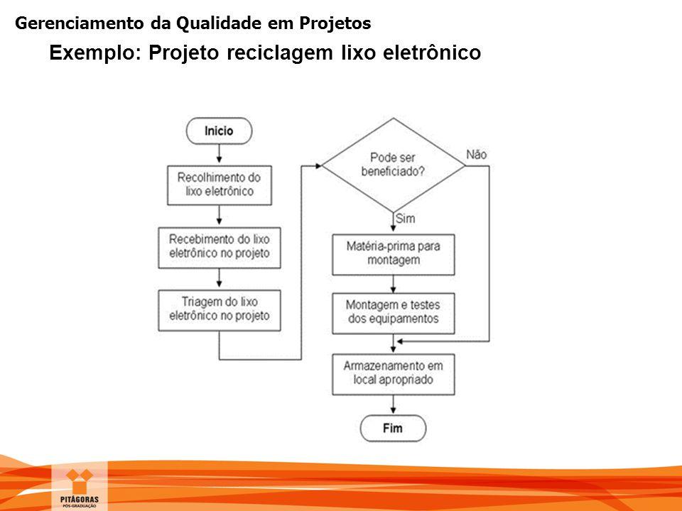 Gerenciamento da Qualidade em Projetos Exemplo: Projeto reciclagem lixo eletrônico