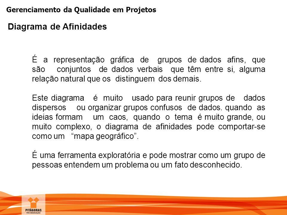 Gerenciamento da Qualidade em Projetos É a representação gráfica de grupos de dados afins, que são conjuntos de dados verbais que têm entre si, alguma