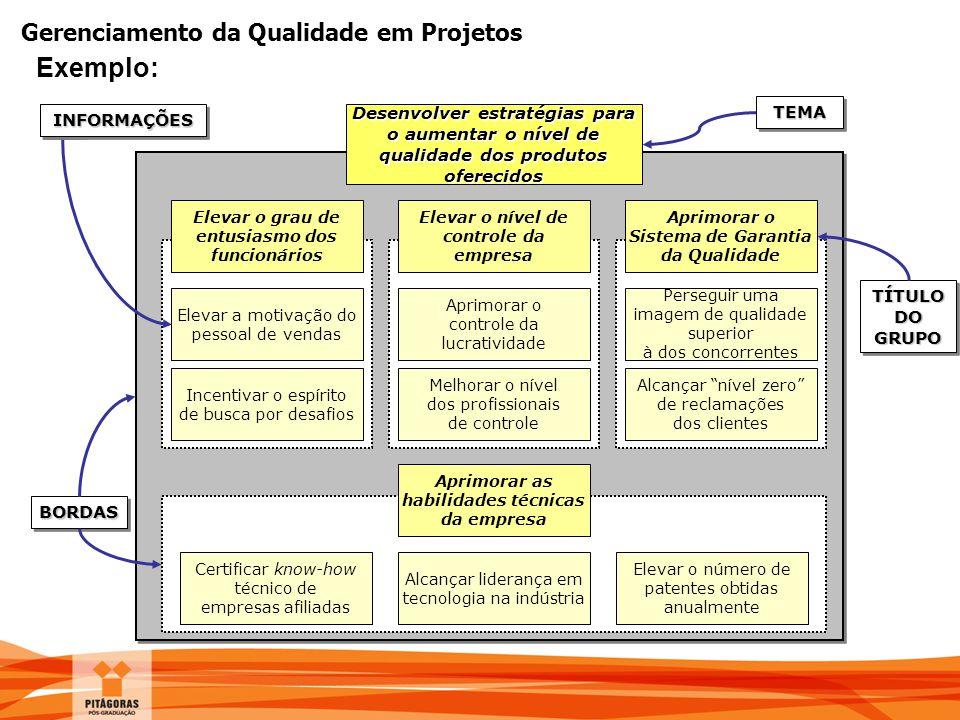 Gerenciamento da Qualidade em Projetos Exemplo: Elevar o nível de controle da empresa Aprimorar o Sistema de Garantia da Qualidade Elevar a motivação