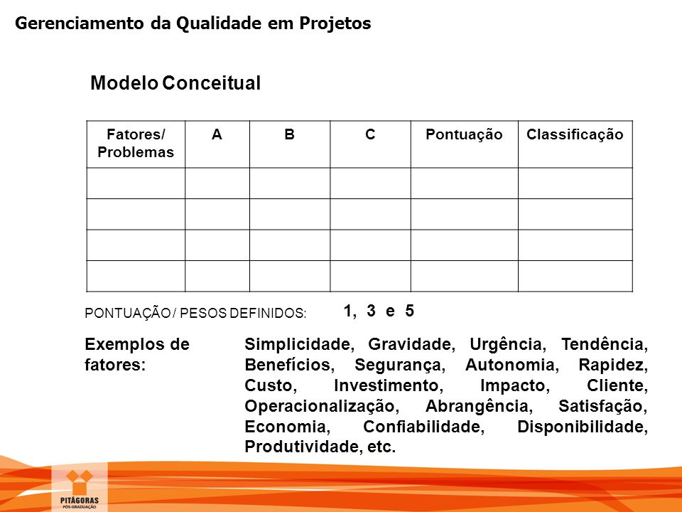 Gerenciamento da Qualidade em Projetos PONTUAÇÃO / PESOS DEFINIDOS: 1, 3 e 5 Modelo Conceitual Exemplos de fatores: Simplicidade, Gravidade, Urgência,