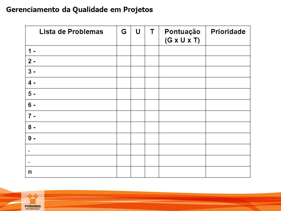 Gerenciamento da Qualidade em Projetos Lista de ProblemasGUTPontuação (G x U x T) Prioridade 1 - 2 - 3 - 4 - 5 - 6 - 7 - 8 - 9 -.. n