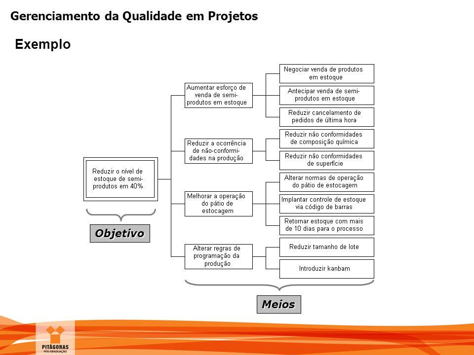 Gerenciamento da Qualidade em Projetos Objetivo Meios Exemplo