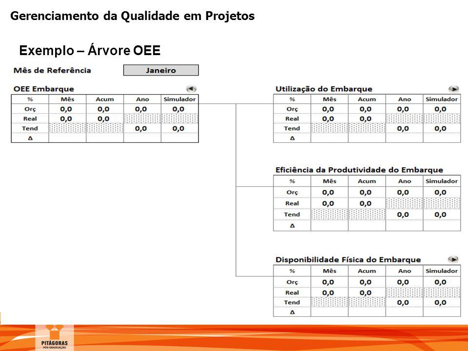 Gerenciamento da Qualidade em Projetos Exemplo – Árvore OEE